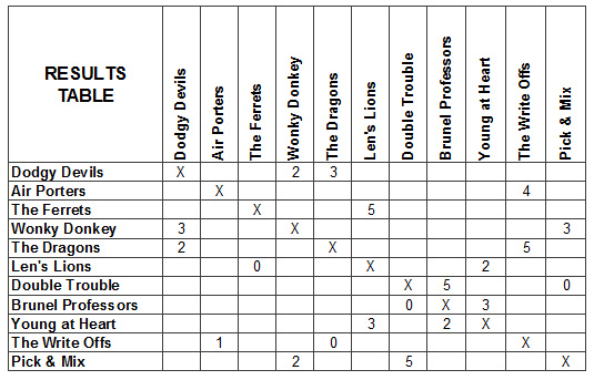 2013-summer-league-results-table-wk-2