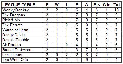 2013-summer-league-table-wk-2
