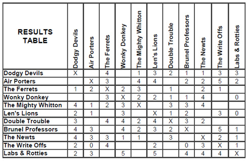 2014 summer league results table week 8