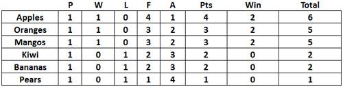 2016 ATTC Junior Handicap League - Round 1
