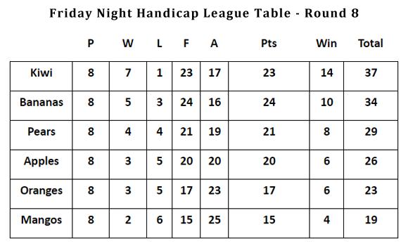 2017 ATTC Junior Handicap League Table Round 8