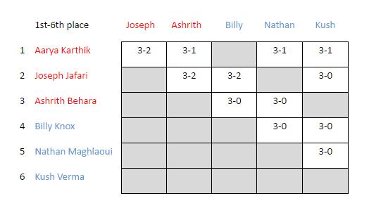 Ashford Juniors vs Twickenham Brunswick - Jun 2nd 2016 - Places 1 to 6
