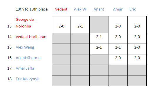 Ashford Juniors vs Twickenham Brunswick - Jun 2nd 2016 - Places 13 to 18