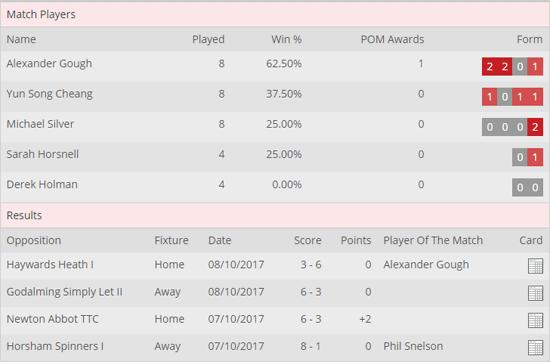SBL 2017-18 - Ashford II - Results Div C-4 - R1