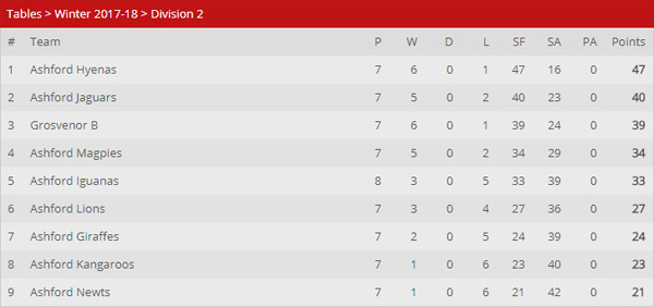 Staines TTL - Division 2 - Xmas 2017