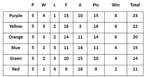 Junior Handicap League - Final